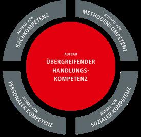 kompetenzen_rund