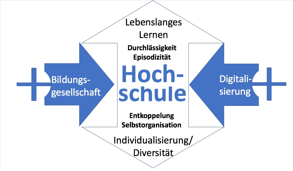 Die Universität der Zukunft… eine Skizze (vorab)   Ulf-Daniel Ehlers